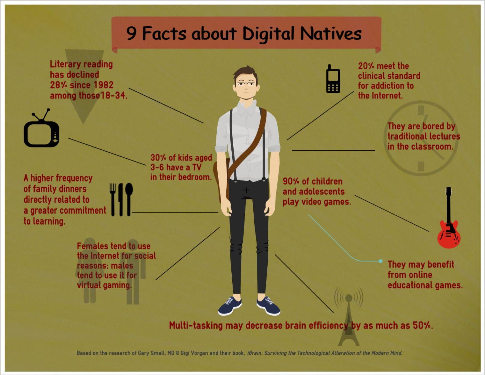 Digital native là gì?