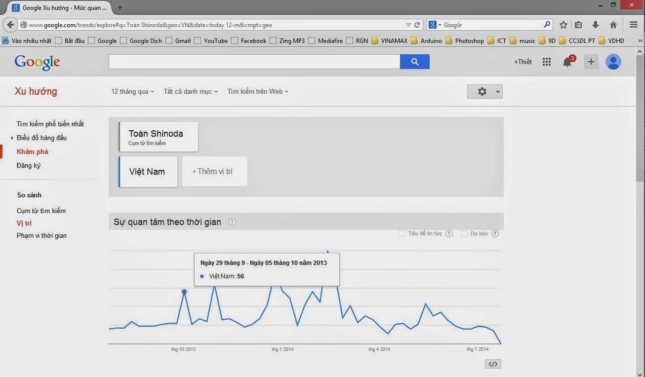 google trens là gì?