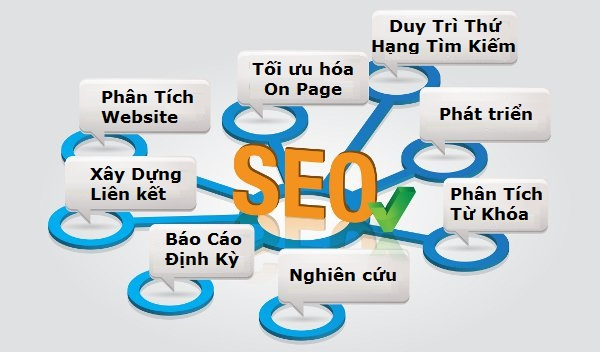 Seo marketing là gì?