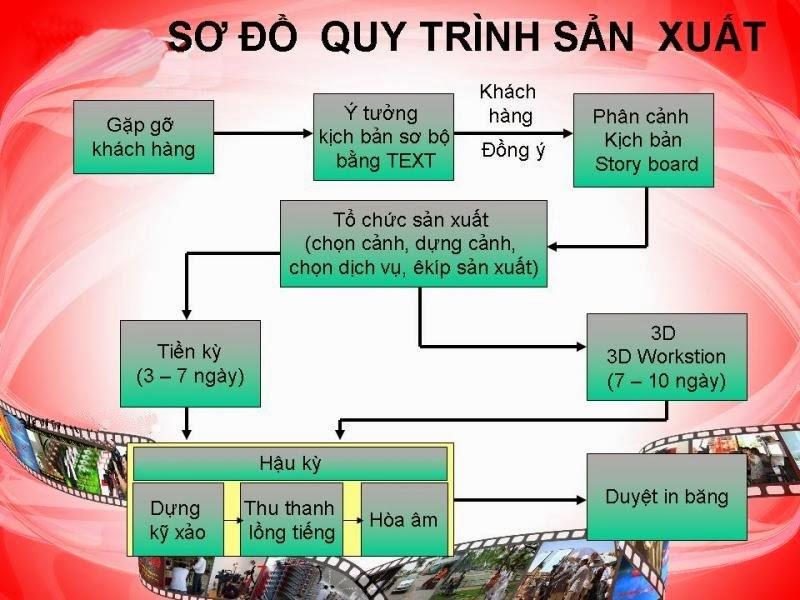 Quảng Cáo TVC