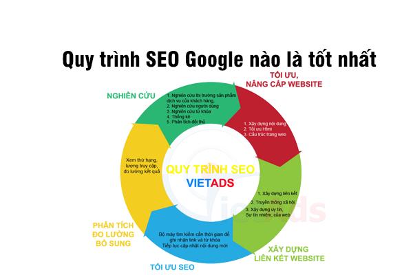 Hiện nay áp dụng quy trình SEO Google nào là tốt nhất?