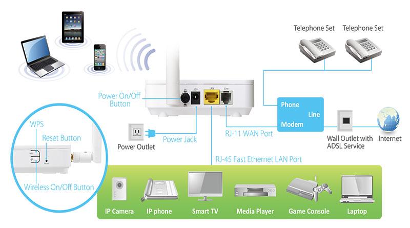 ADSL Là Gì? Tìm Hiểu Về ADSL Là Gì?