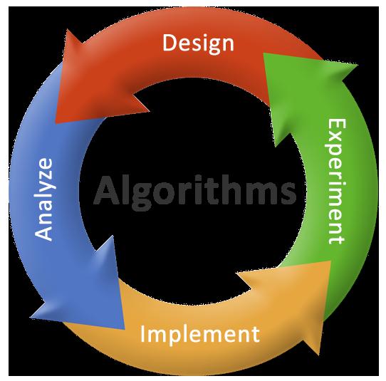 Algorithm Là Gì? Tìm Hiểu Về Algorithm Là Gì?