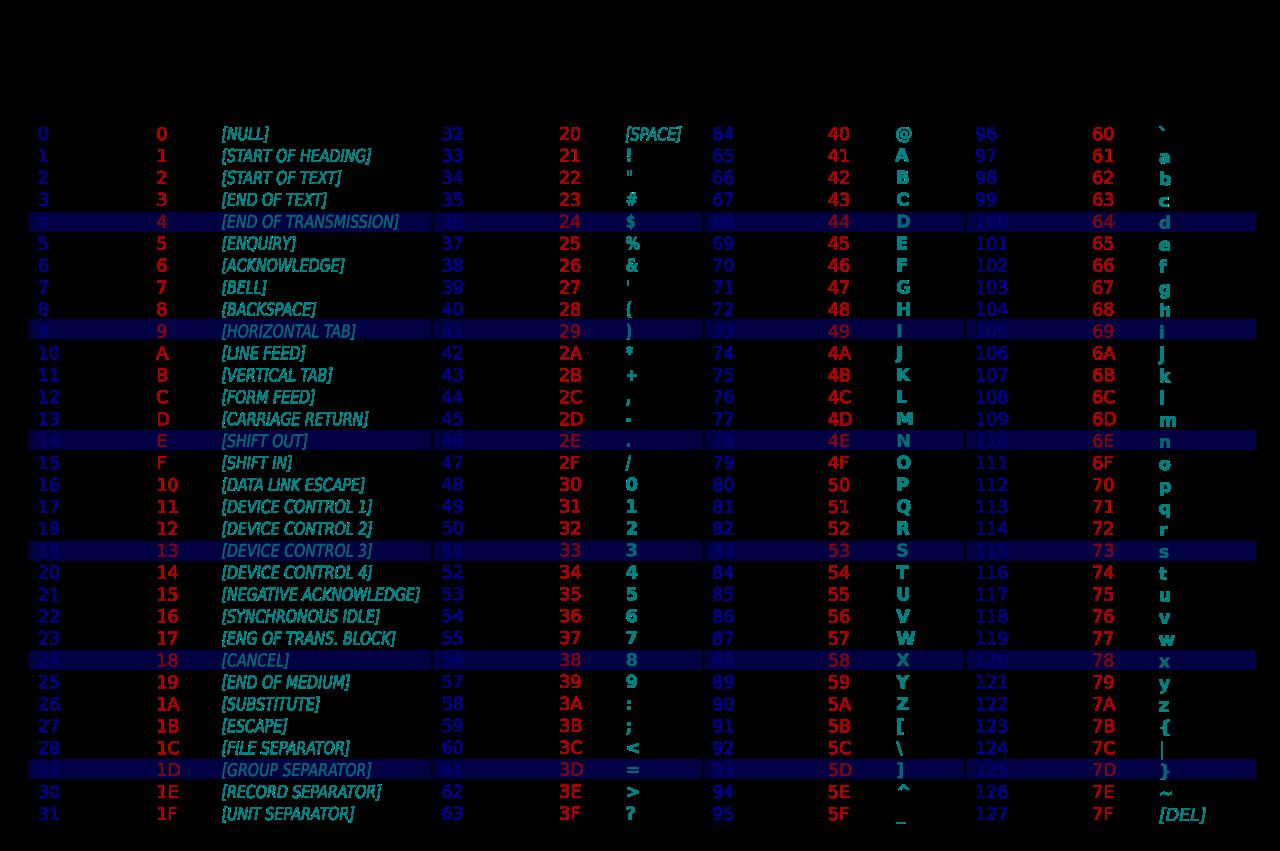 ASCII là gì và những điều cần biết về bảng mã ASCII?