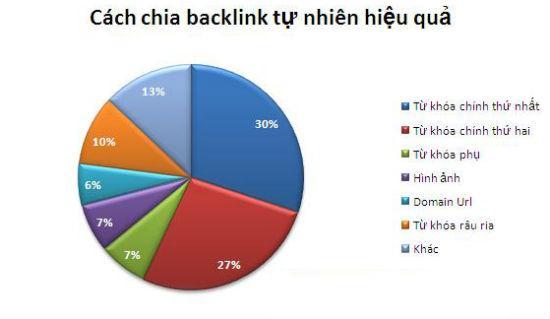 Backlink Tự Nhiên Là Gì? Tìm Hiểu Về Backlink Tự Nhiên Là Gì?