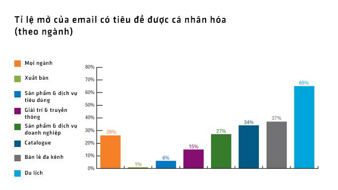 Các thống kê về chiến dịch email của VietAds có chính xác không?