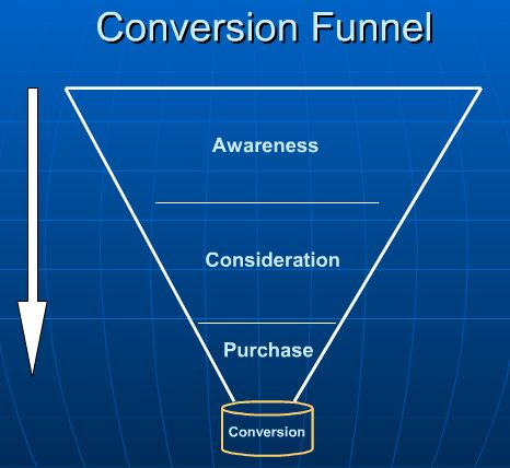 Conversion Funnel Là Gì? Tìm Hiểu Về Conversion Funnel Là Gì?