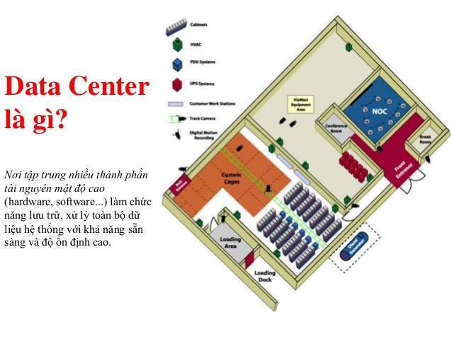 Datacenter Là Gì? Khái Niệm Datacenter Là Gì?