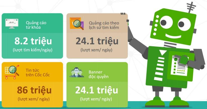 Dịch vụ quảng cáo trên Cốc Cốc tốt nhất Việt Nam hiện nay?