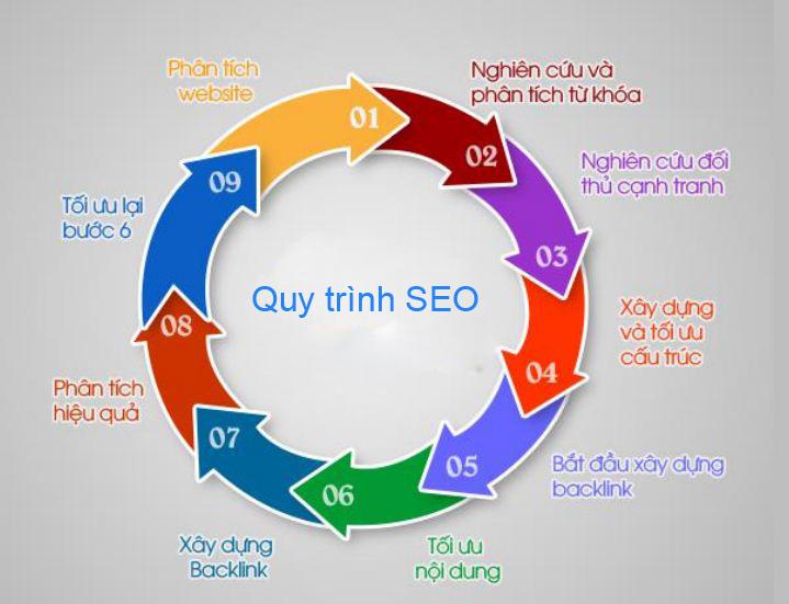 Dịch vụ seo top 1-3 Google nhanh bền vững uy tín