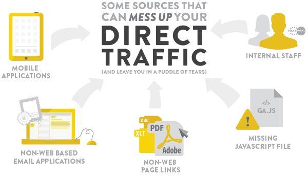 Direct Traffic Là Gì? Tìm Hiểu Về Direct Traffic Là Gì?