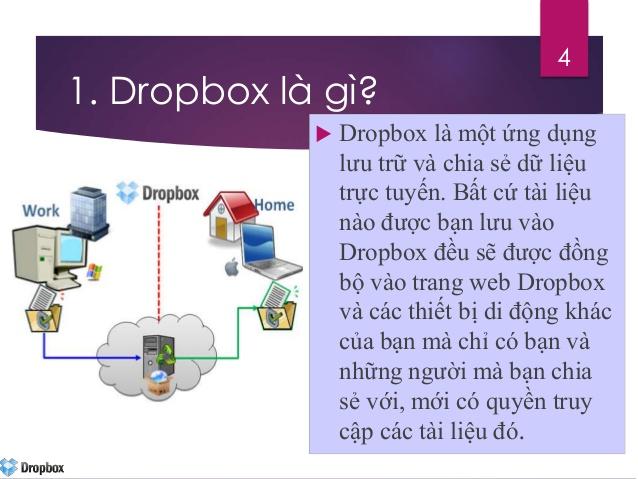 Dropbox Là Gì? Tìm Hiểu Về Dropbox Là Gì?