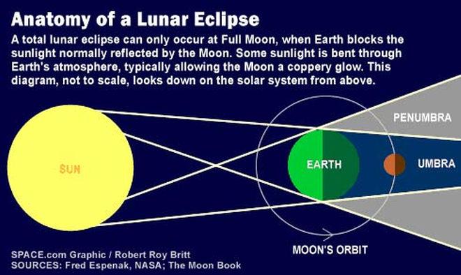 Eclipse of The Moon Là Gì? Tìm Hiểu Về Eclipse of The Moon Là Gì?