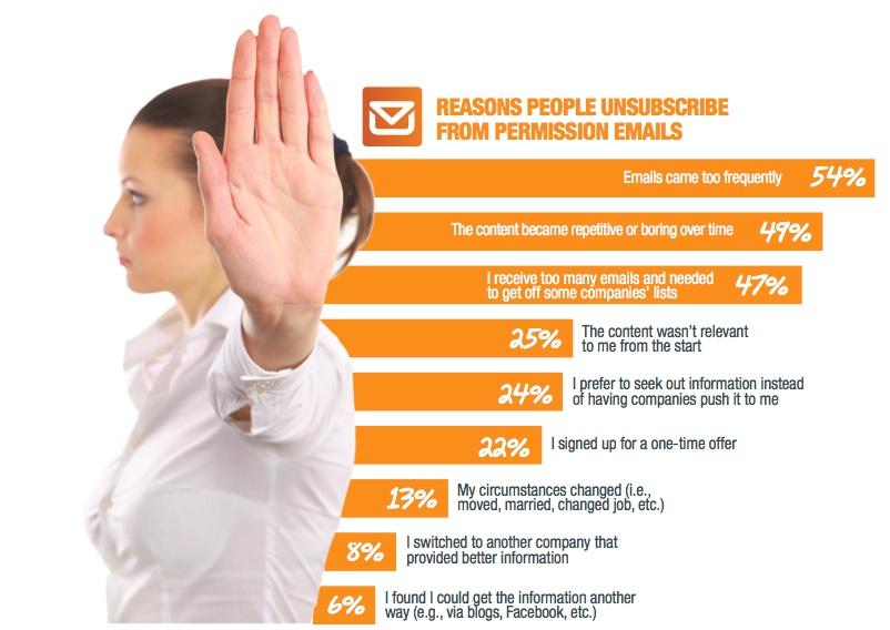 Email Marketing là gì?Ai nên sử dụng Email Marketing?