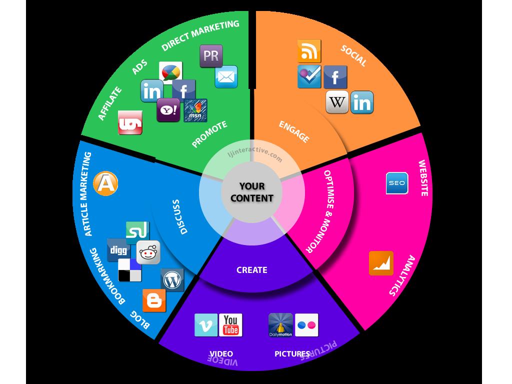 Giới thiệu cách viết content marketing hiệu quả giúp nhất?