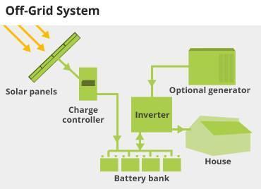 Hệ thống Lưới Là Gì? Tìm Hiểu Về Hệ thống Lưới Là Gì?
