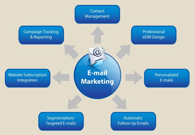 Kỹ thuật viết Email Marketing thành công