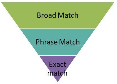 Phrase Match Là Gì? Tìm Hiểu Về Phrase Match Là Gì?