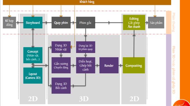 Quy trình sản xuất TVC 3D Chuyên Nghiệp?