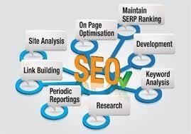 Quy trình Seo tổng thể gồm những bước nào?