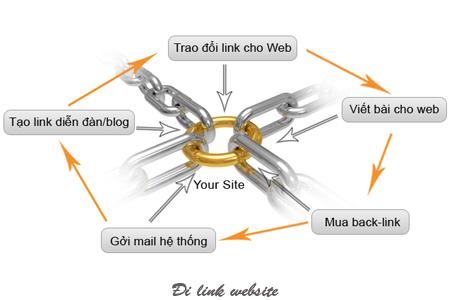 Tầm quan trọng của Backlink trong Seo là gì?