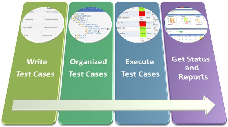 Test Case Là Gì? Tìm Hiểu Test Case Là Gì?