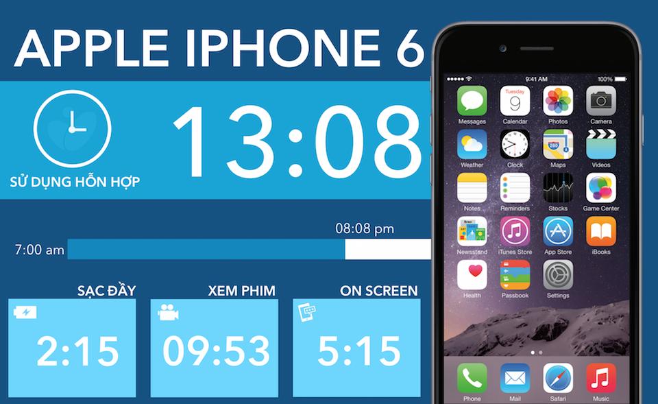 Thời Gian Sạc Đầy 100% Pin iPhone 6 Thông Thường Bao Lâu?