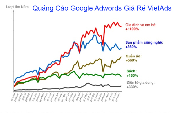 Thống kê Quảng cáo Google AdWords Trong Analytics?