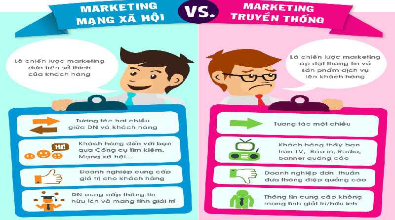 Tìm hiểu về marketing truyền thống là gì từ A đến Z?