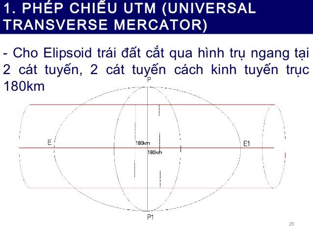 Tìm Hiểu Về Universal Trasverse Mercator Là Gì?