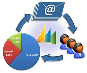 Tôi có thể dùng thử miễn phí dịch vụ email marketing của VietAds?