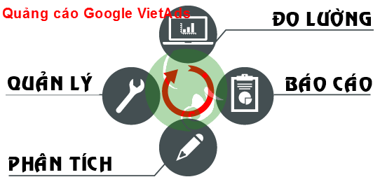 Ưu Điểm Của Dịch Vụ Quảng Cáo Google Adwords?