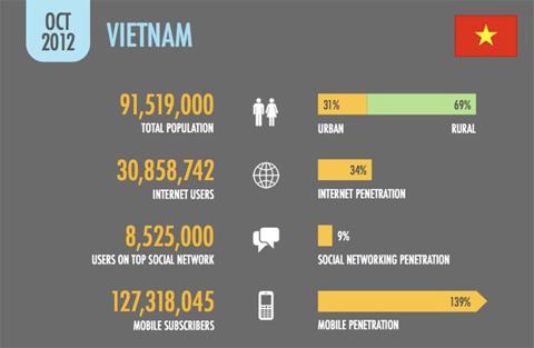 Ưu thế của mạng hiện thị Google tại Việt Nam là gì?