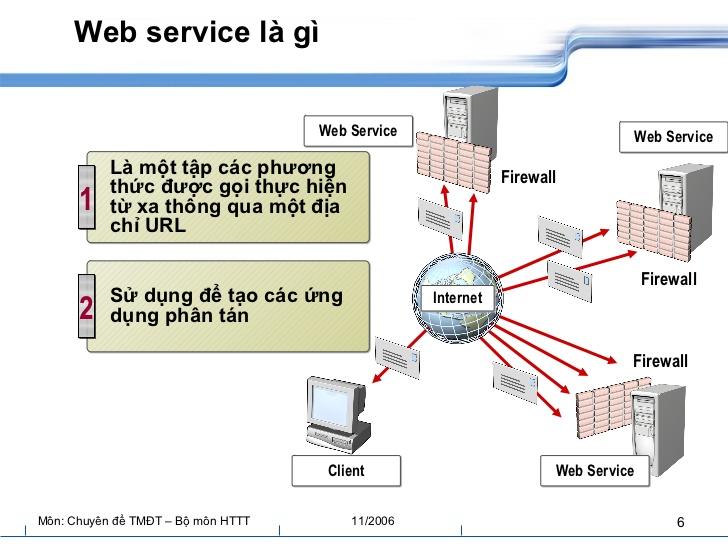 Web Service Là Gì? Tìm Hiểu Về Web Service Là Gì?