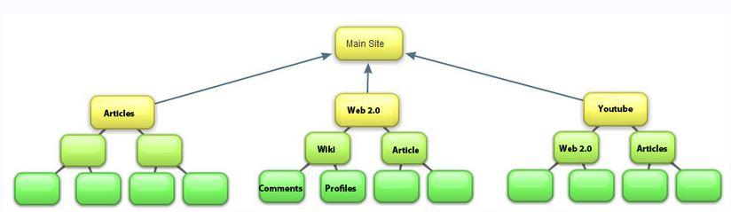 Tác dụng của việc xây dựng hệ thống site vệ tinh chuẩn SEO